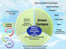 2021 Creating Impact - International Islamic University Malaysia - MAD 4Ss - Malaysia image #3