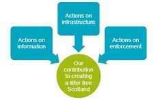 Zero Waste Scotland - Litter Prevention Action Plan  image #2